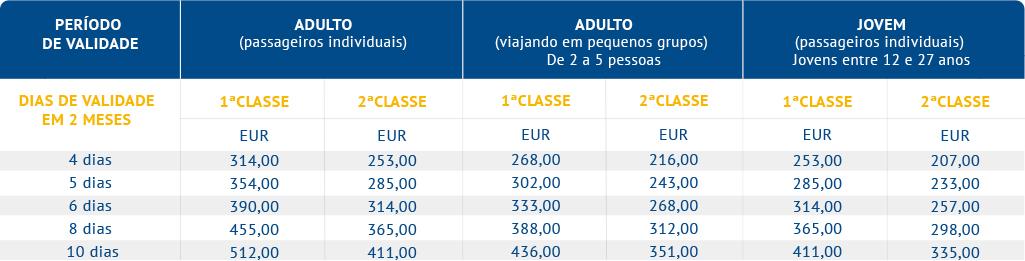 Eurail 2 Países - Select Passes (Alemanha e França)