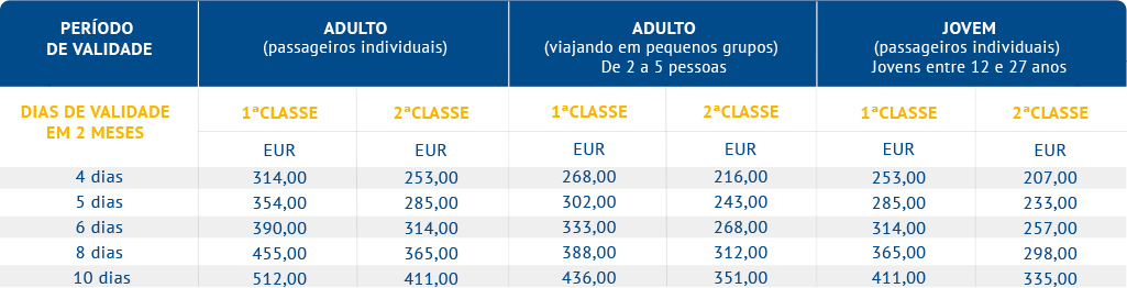Eurail 2 Países - Select Passes (Alemanha e Suécia)